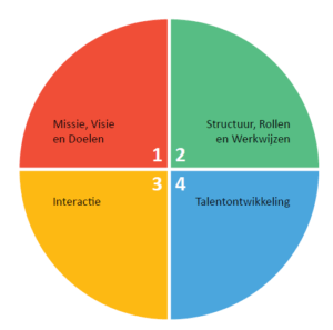 vier-ontwikkelgebieden-teamwork